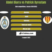 Abdel Diarra vs Patrick Dyrestam h2h player stats