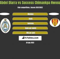 Abdel Diarra vs Success Chimankpa Nwosu h2h player stats