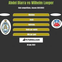 Abdel Diarra vs Wilhelm Loeper h2h player stats