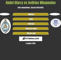 Abdel Diarra vs Sotirios Nikopoulos h2h player stats