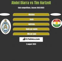 Abdel Diarra vs Tim Hartzell h2h player stats