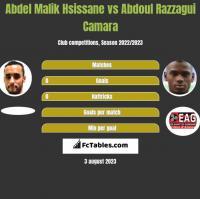 Abdel Malik Hsissane vs Abdoul Razzagui Camara h2h player stats