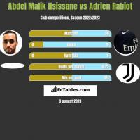Abdel Malik Hsissane vs Adrien Rabiot h2h player stats