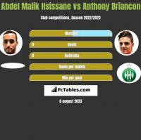 Abdel Malik Hsissane vs Anthony Briancon h2h player stats
