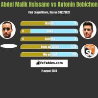 Abdel Malik Hsissane vs Antonin Bobichon h2h player stats