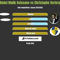 Abdel Malik Hsissane vs Christophe Kerbrat h2h player stats