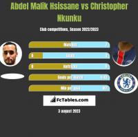 Abdel Malik Hsissane vs Christopher Nkunku h2h player stats