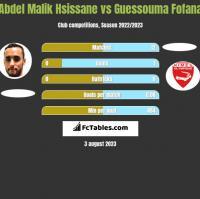 Abdel Malik Hsissane vs Guessouma Fofana h2h player stats
