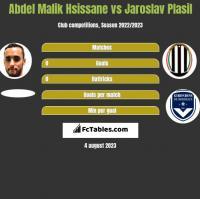 Abdel Malik Hsissane vs Jaroslav Plasil h2h player stats