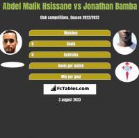 Abdel Malik Hsissane vs Jonathan Bamba h2h player stats