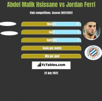Abdel Malik Hsissane vs Jordan Ferri h2h player stats