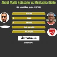 Abdel Malik Hsissane vs Mustapha Diallo h2h player stats