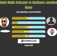 Abdel Malik Hsissane vs Nanitamo Jonathan Ikone h2h player stats