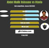 Abdel Malik Hsissane vs Otavio h2h player stats
