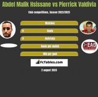Abdel Malik Hsissane vs Pierrick Valdivia h2h player stats
