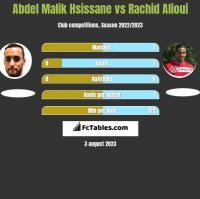 Abdel Malik Hsissane vs Rachid Alioui h2h player stats