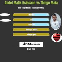 Abdel Malik Hsissane vs Thiago Maia h2h player stats