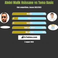 Abdel Malik Hsissane vs Toma Basic h2h player stats