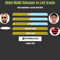 Abdel Malik Hsissane vs Luiz Araujo h2h player stats