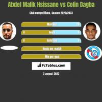 Abdel Malik Hsissane vs Colin Dagba h2h player stats
