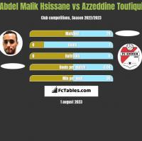 Abdel Malik Hsissane vs Azzeddine Toufiqui h2h player stats
