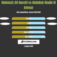 Abdelaziz Ali Guechi vs Abdullah Khalid Al Ammar h2h player stats