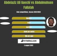 Abdelaziz Ali Guechi vs Abdulmuhsen Fallatah h2h player stats