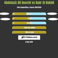 Abdelaziz Ali Guechi vs Badr Al Nakhli h2h player stats