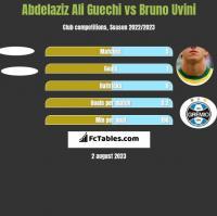 Abdelaziz Ali Guechi vs Bruno Uvini h2h player stats