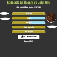 Abdelaziz Ali Guechi vs John Ogu h2h player stats