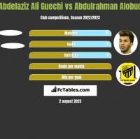 Abdelaziz Ali Guechi vs Abdulrahman Alobud h2h player stats