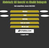 Abdelaziz Ali Guechi vs Khalid Dubaysh h2h player stats