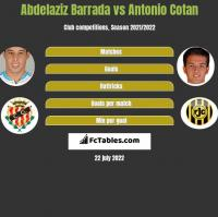 Abdelaziz Barrada vs Antonio Cotan h2h player stats