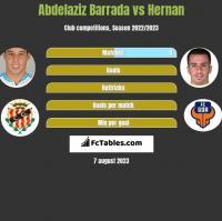 Abdelaziz Barrada vs Hernan Santana h2h player stats