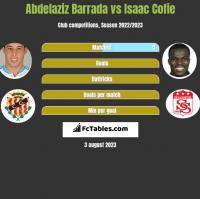 Abdelaziz Barrada vs Isaac Cofie h2h player stats