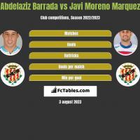 Abdelaziz Barrada vs Javi Moreno Marquez h2h player stats