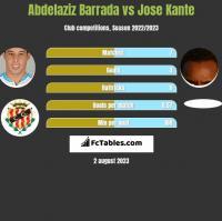 Abdelaziz Barrada vs Jose Kante h2h player stats