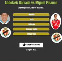 Abdelaziz Barrada vs Miguel Palanca h2h player stats
