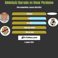 Abdelaziz Barrada vs Omar Perdomo h2h player stats