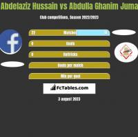 Abdelaziz Hussain vs Abdulla Ghanim Juma h2h player stats