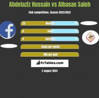 Abdelaziz Hussain vs Alhasan Saleh h2h player stats