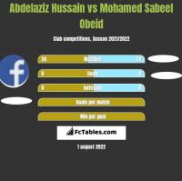 Abdelaziz Hussain vs Mohamed Sabeel Obeid h2h player stats