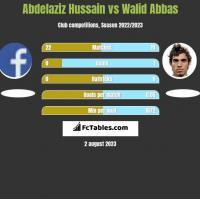 Abdelaziz Hussain vs Walid Abbas h2h player stats