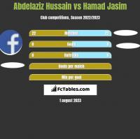 Abdelaziz Hussain vs Hamad Jasim h2h player stats