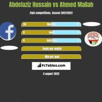 Abdelaziz Hussain vs Ahmed Mallah h2h player stats