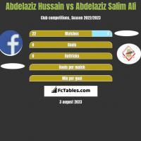 Abdelaziz Hussain vs Abdelaziz Salim Ali h2h player stats