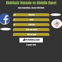 Abdelaziz Hussain vs Abdulla Aqeel h2h player stats
