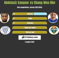 Abdelaziz Sanqour vs Chang-Woo Rim h2h player stats