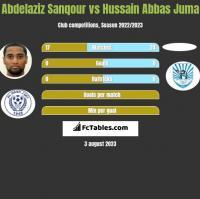 Abdelaziz Sanqour vs Hussain Abbas Juma h2h player stats