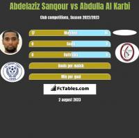 Abdelaziz Sanqour vs Abdulla Al Karbi h2h player stats